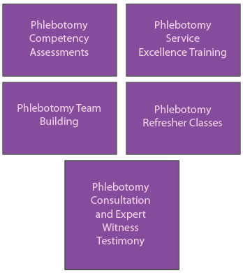 Additional Phlebotomy Services